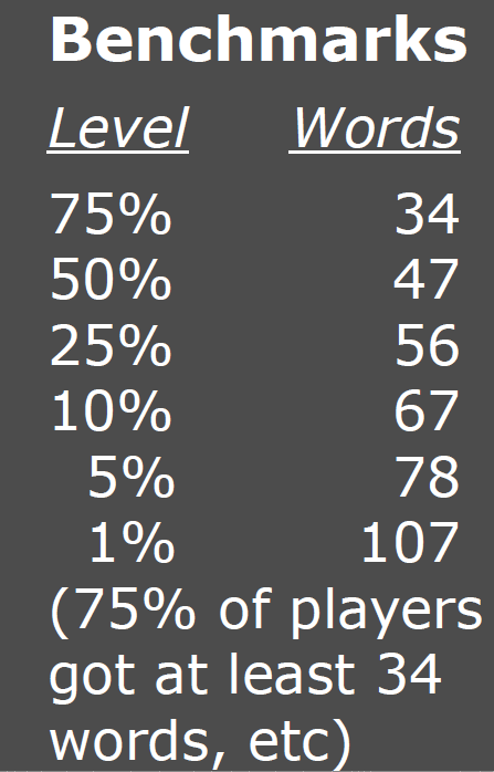 Sample of percentage benchmarks